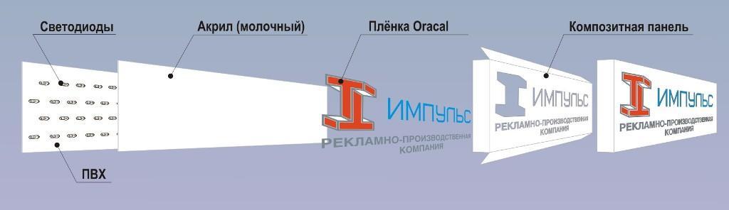 Схема. композитный короб с подложкой