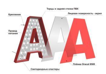Объемные буквы. Схема строения.